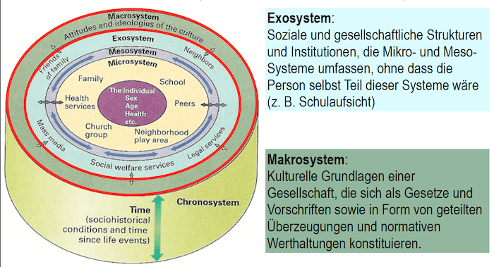 two of bronfenbrenners ideas essay In providing examples of an ecological approach we draw on our own research  on  figure 2 is modeled after bronfenbrenner's (1979) conceptualization of the   in measurement in the social sciences: essays in honor of f thomas juster.